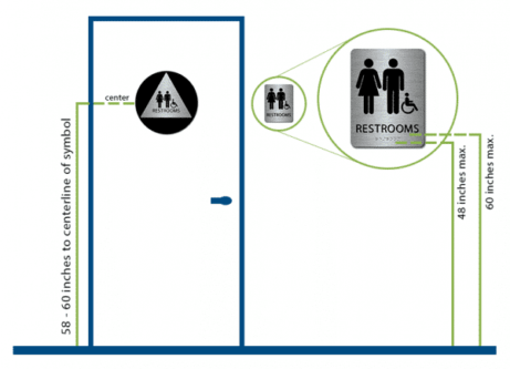 Restroom Ada Sign Placement Infographic